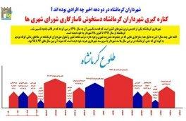 کناره گیری شهرداران کرمانشاه دستخوش ناسازگاری شورای شهری ها