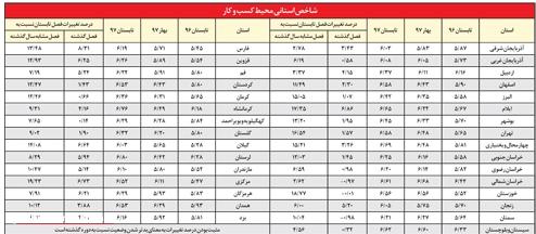 بیماری وخیم محیط کسب و کار در استان کرمانشاه