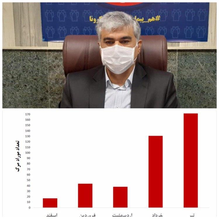 سایه مرگبار کرونا بر استان/افزایش ده برابری مرگ کرمانشاهی ها در تیرماه