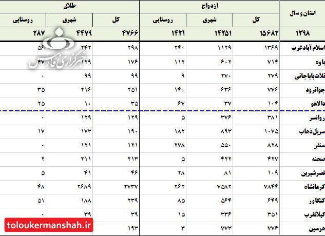 یک سوم ازدواجها در کرمانشاه به «طلاق» میکشد/ «صحنه» در صدر جدول، گیلانغرب کمترین آمار
