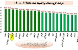 درخشش کرمانشاه در واکسیناسیون/ کسب رتبه سوم کشور و رتبه اول کلانشهرها
